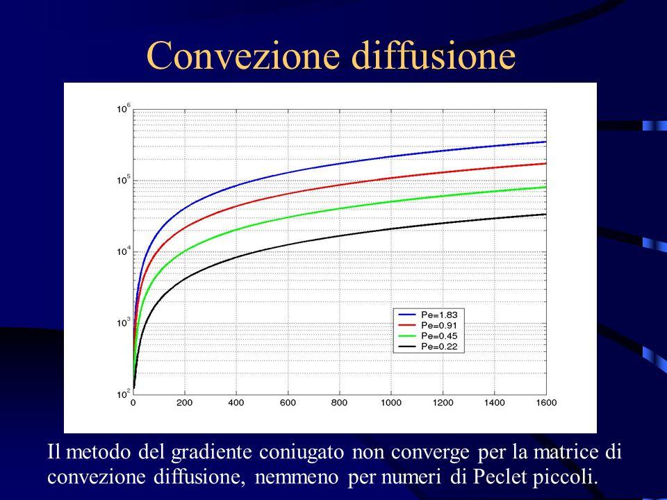 Convezione diffusione Il metodo del gradiente coniugato non converge per la matrice di convezione diffusione, nemmeno per numeri di Peclet piccoli.