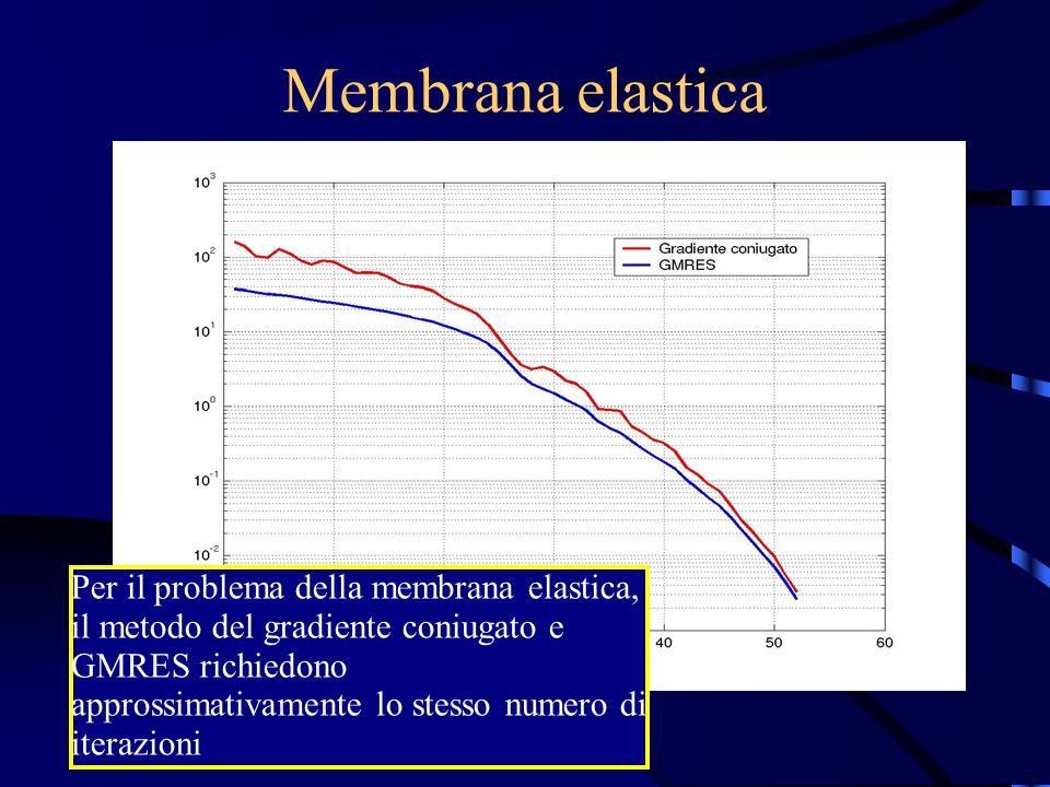 Membrana elastica Per il problema della membrana elastica, il metodo del gradiente coniugato e GMRES richiedono approssimativamente lo stesso numero di iterazioni