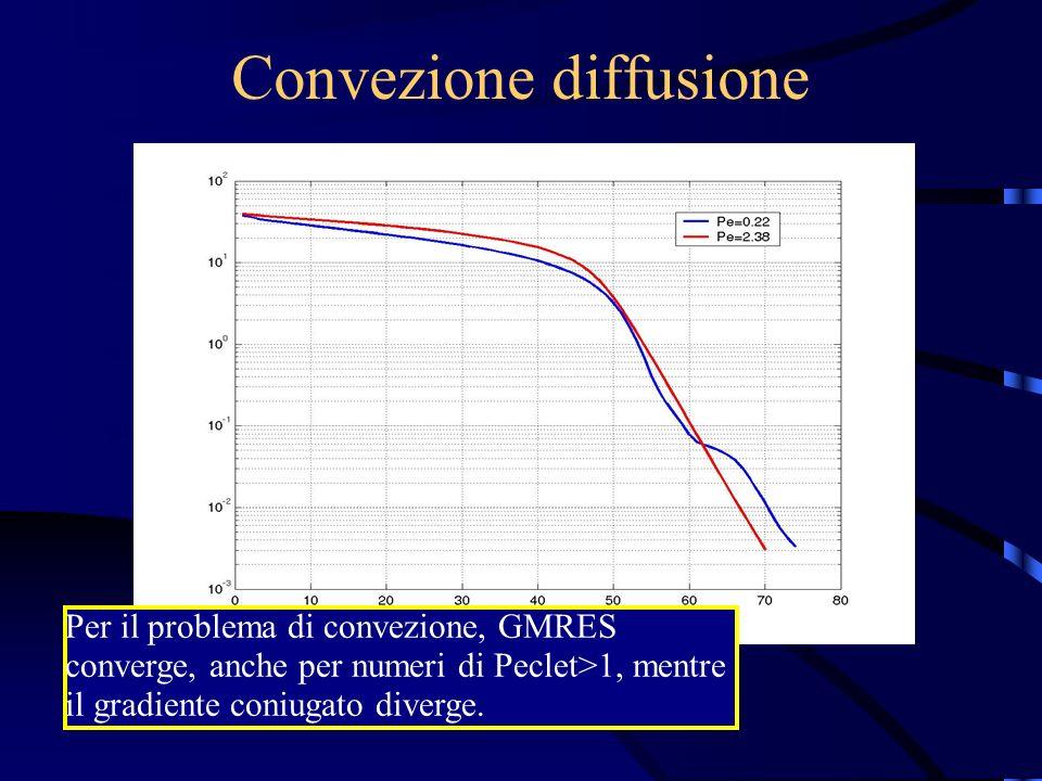 Convezione diffusione Per il problema di convezione, GMRES converge, anche per numeri di Peclet>1, mentre il gradiente coniugato diverge.