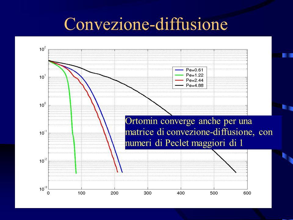 Convezione-diffusione Ortomin converge anche per una matrice di convezione-diffusione, con numeri di Peclet maggiori di 1