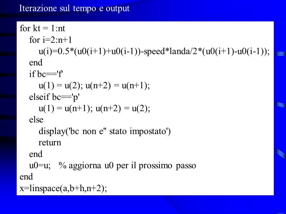 for kt = 1:nt for i=2:n+1 u(i)=0.5*(u0(i+1)+u0(i-1))-speed*landa/2*(u0(i+1)-u0(i-1)); end if bc== f u(1) = u(2); u(n+2) = u(n+1); elseif bc== p u(1) = u(n+1); u(n+2) = u(2); else display( bc non e stato impostato ) return end u0=u; % aggiorna u0 per il prossimo passo end x=linspace(a,b+h,n+2); Iterazione sul tempo e output