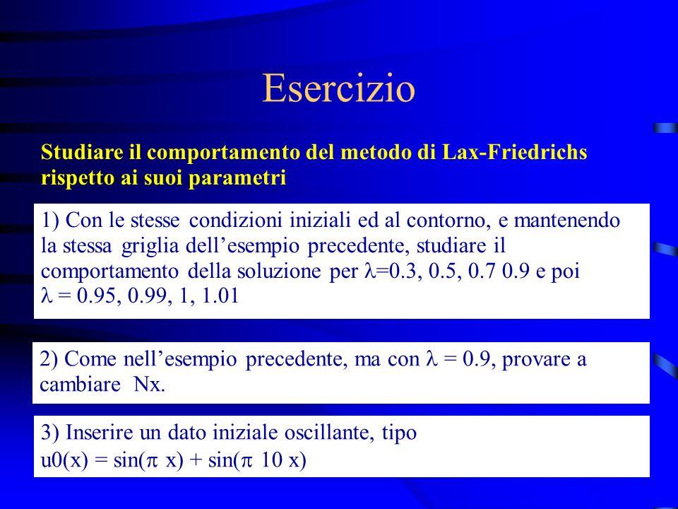 Esercizio Studiare il comportamento del metodo di Lax-Friedrichs rispetto ai suoi parametri 1) Con le stesse condizioni iniziali ed al contorno, e mantenendo la stessa griglia dellesempio precedente, studiare il comportamento della soluzione per =0.3, 0.5, 0.7 0.9 e poi = 0.95, 0.99, 1, 1.01 2) Come nellesempio precedente, ma con = 0.9, provare a cambiare Nx.