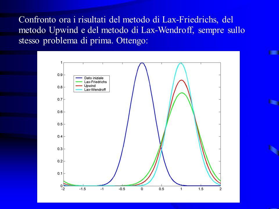 Confronto ora i risultati del metodo di Lax-Friedrichs, del metodo Upwind e del metodo di Lax-Wendroff, sempre sullo stesso problema di prima.