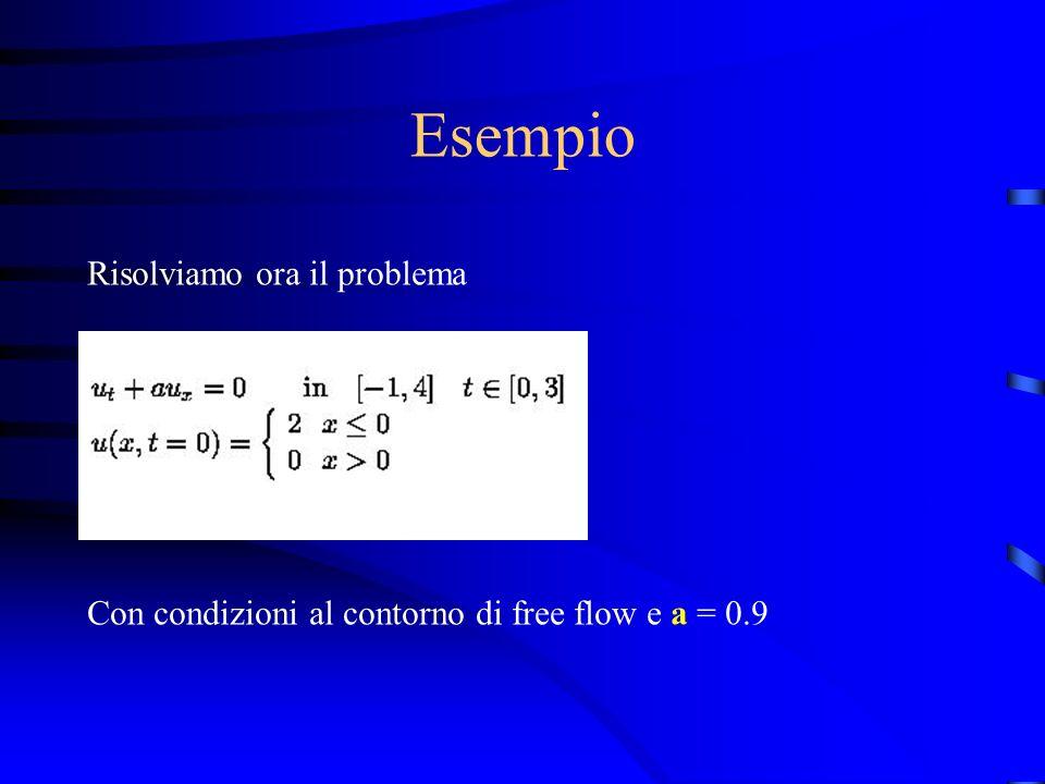 Esempio Risolviamo ora il problema Con condizioni al contorno di free flow e a = 0.9