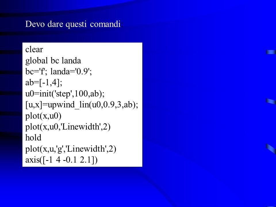 Devo dare questi comandi: clear global bc landa bc= f ; landa= 0.9 ; ab=[-1,4]; u0=init( step ,100,ab); [u,x]=upwind_lin(u0,0.9,3,ab); plot(x,u0) plot(x,u0, Linewidth ,2) hold plot(x,u, g , Linewidth ,2) axis([-1 4 -0.1 2.1])