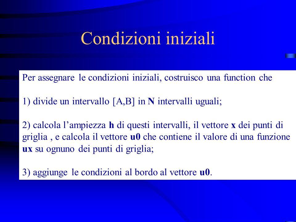 Esempio Risolviamo il problema seguente: Con a = 1, e condizioni al contorno di periodicita