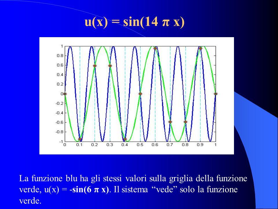 u(x) = sin(14 π x) La funzione blu ha gli stessi valori sulla griglia della funzione verde, u(x) = -sin(6 π x). Il sistema vede solo la funzione verde