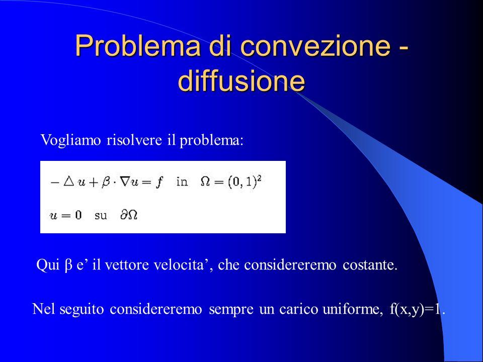 Problema di convezione - diffusione Vogliamo risolvere il problema: Nel seguito considereremo sempre un carico uniforme, f(x,y)=1. Qui β e il vettore