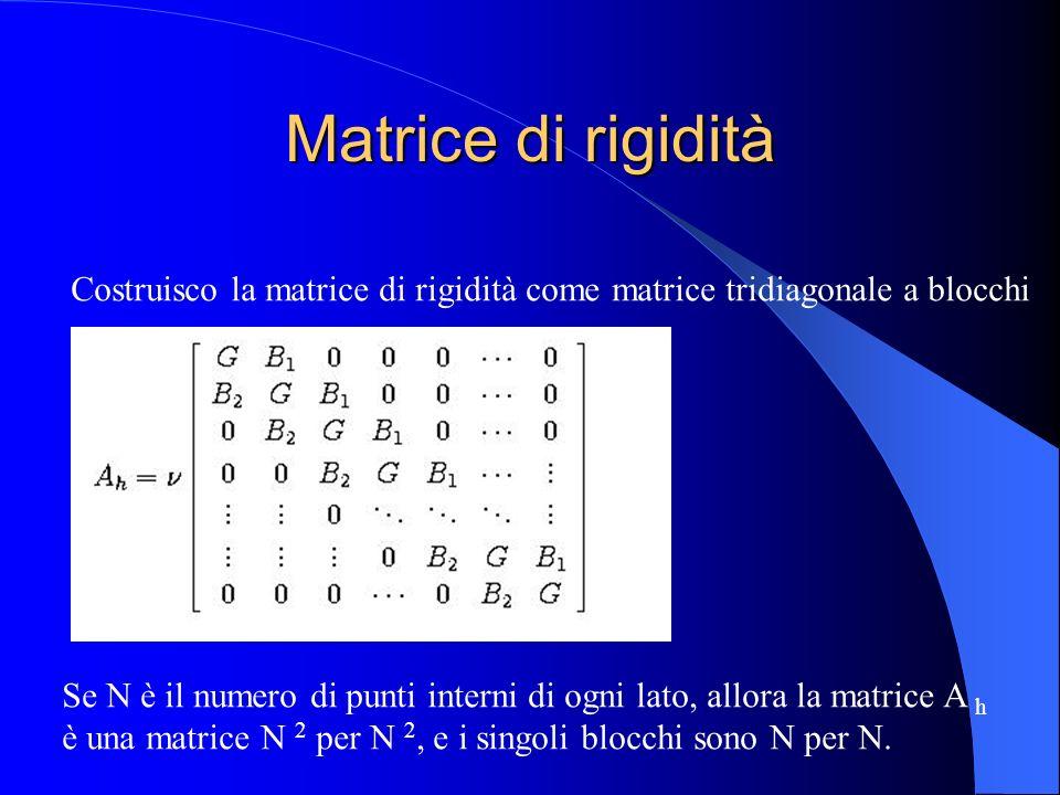 Matrice di rigidità Costruisco la matrice di rigidità come matrice tridiagonale a blocchi Se N è il numero di punti interni di ogni lato, allora la ma