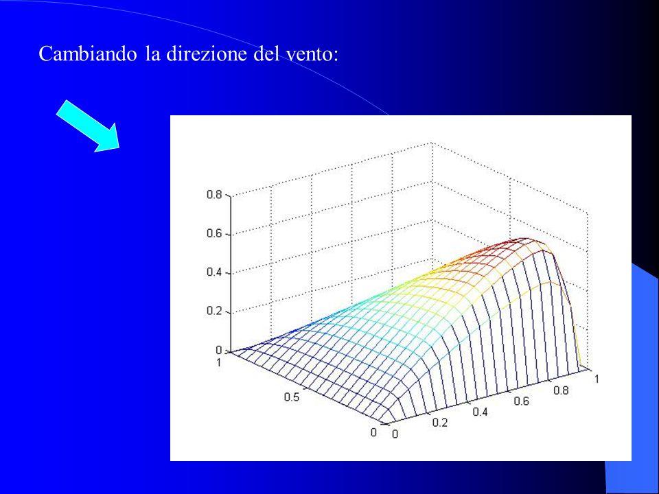 Diminuendo ν aumenta la ripidità della soluzione nello strato limite I dati sono:n=19; nu=0.03; beta=[1,-1]; I numeri di Peclet sono: pex = 0.8333 pey = -0.8333