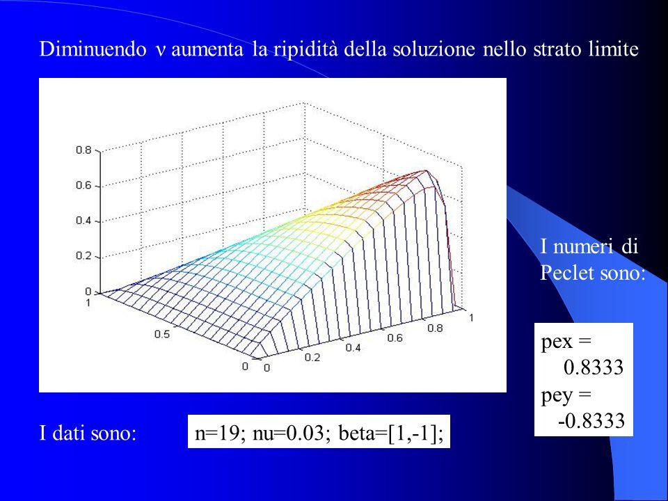 Diminuendo ν aumenta la ripidità della soluzione nello strato limite I dati sono:n=19; nu=0.03; beta=[1,-1]; I numeri di Peclet sono: pex = 0.8333 pey