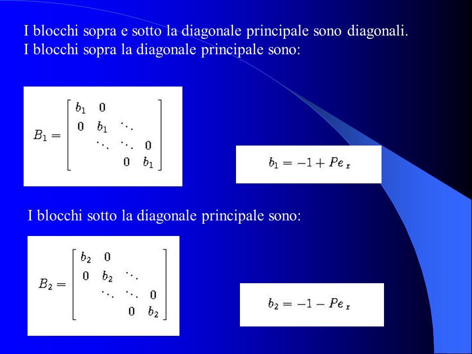 I blocchi sopra e sotto la diagonale principale sono diagonali. I blocchi sopra la diagonale principale sono: I blocchi sotto la diagonale principale