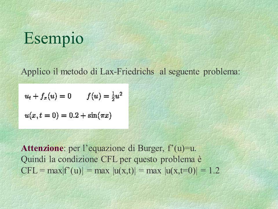 Esempio Applico il metodo di Lax-Friedrichs al seguente problema: Attenzione: per lequazione di Burger, f(u)=u. Quindi la condizione CFL per questo pr