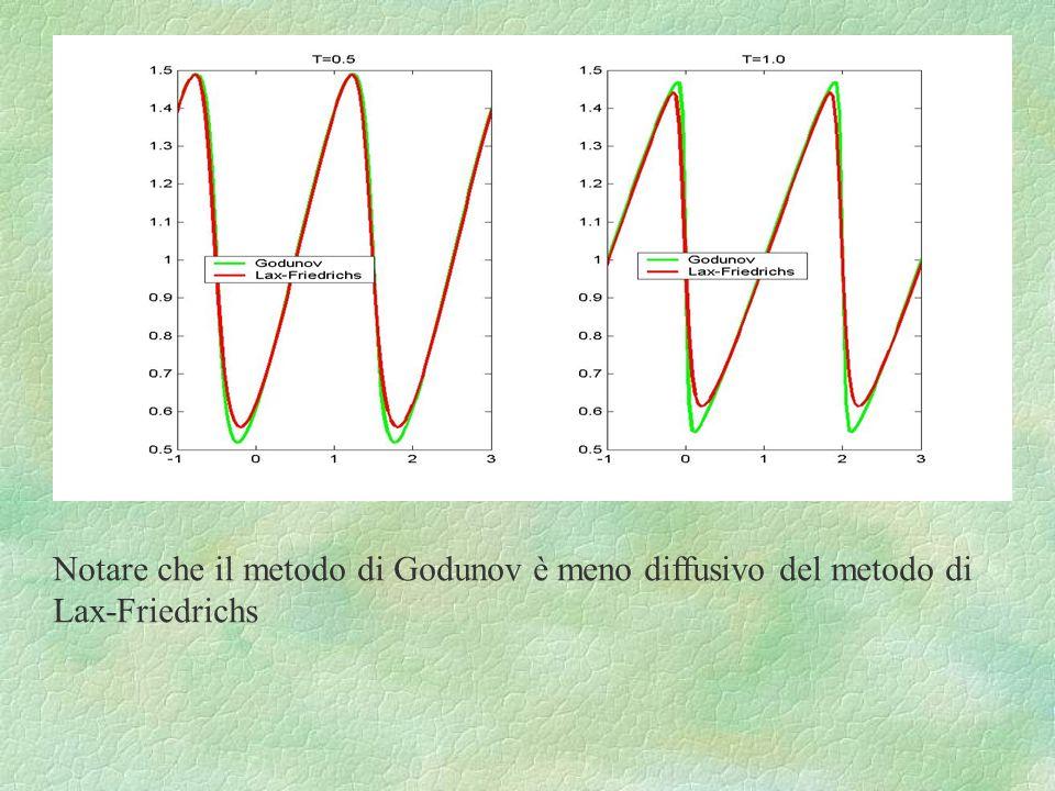 Notare che il metodo di Godunov è meno diffusivo del metodo di Lax-Friedrichs