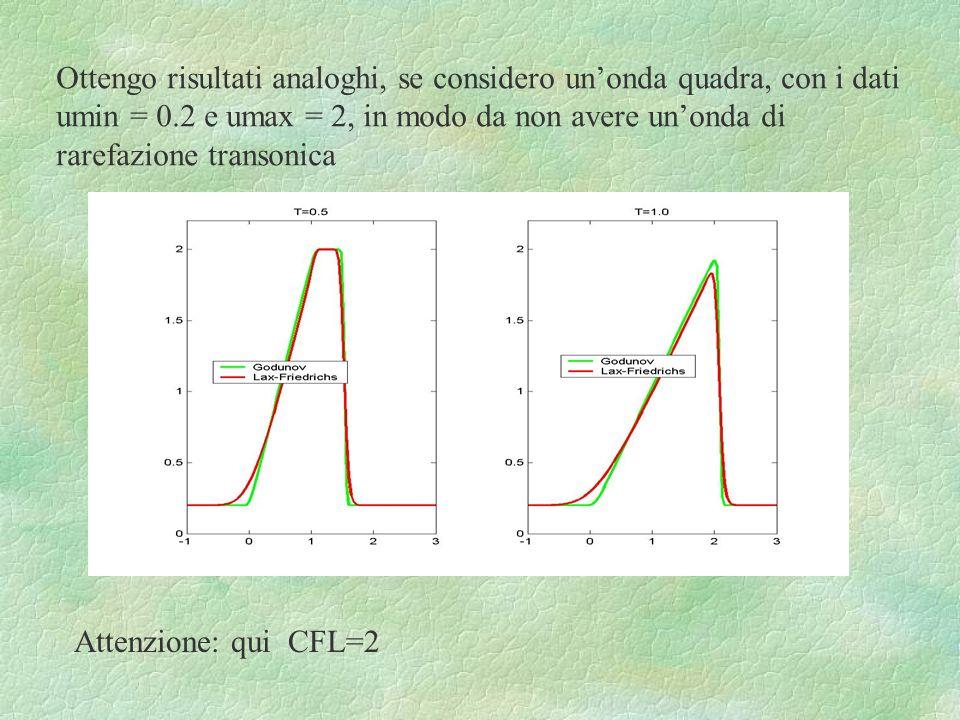 Ottengo risultati analoghi, se considero unonda quadra, con i dati umin = 0.2 e umax = 2, in modo da non avere unonda di rarefazione transonica Attenz