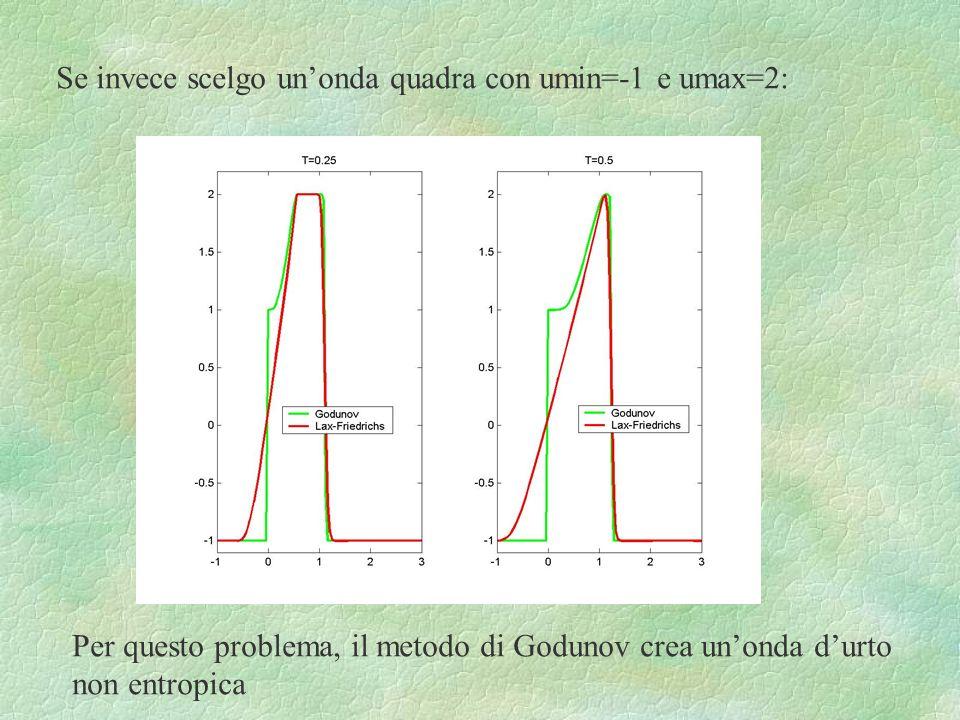 Se invece scelgo unonda quadra con umin=-1 e umax=2: Per questo problema, il metodo di Godunov crea unonda durto non entropica