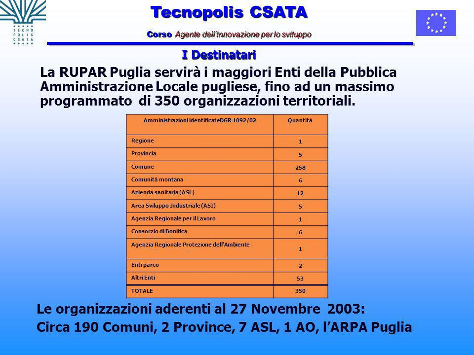 Tecnopolis CSATA Corso Agente dellinnovazione per lo sviluppo La RUPAR Puglia servirà i maggiori Enti della Pubblica Amministrazione Locale pugliese, fino ad un massimo programmato di 350 organizzazioni territoriali.