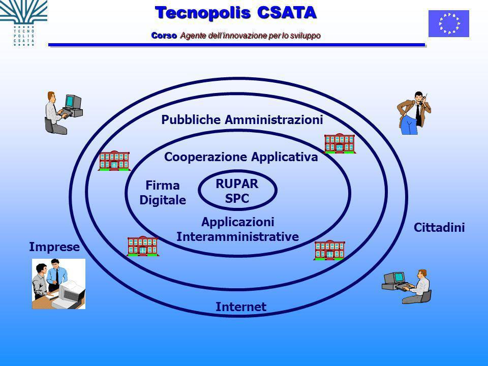 Tecnopolis CSATA Corso Agente dellinnovazione per lo sviluppo RUPAR SPC Cooperazione Applicativa Firma Digitale Applicazioni Interamministrative Internet Cittadini Imprese Pubbliche Amministrazioni