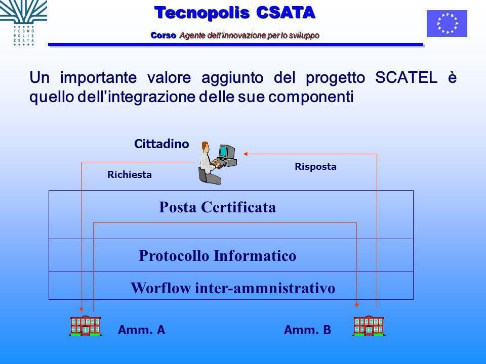 Tecnopolis CSATA Corso Agente dellinnovazione per lo sviluppo Un importante valore aggiunto del progetto SCATEL è quello dellintegrazione delle sue componenti Cittadino Worflow inter-ammnistrativo Protocollo Informatico Posta Certificata Amm.