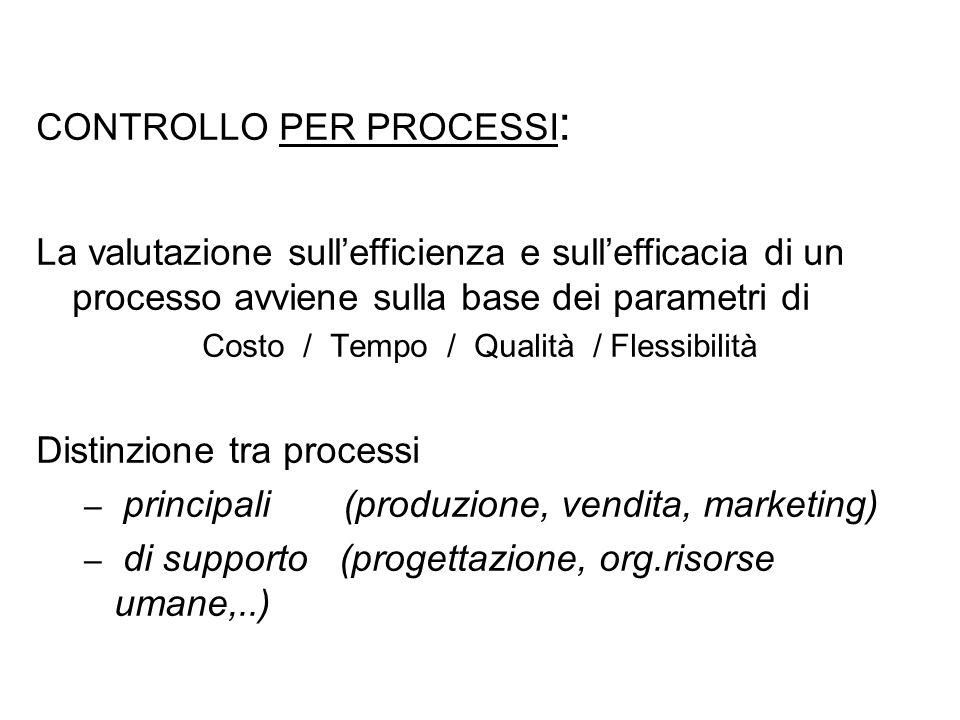 CONTROLLO PER PROCESSI : La valutazione sullefficienza e sullefficacia di un processo avviene sulla base dei parametri di Costo / Tempo / Qualità / Fl