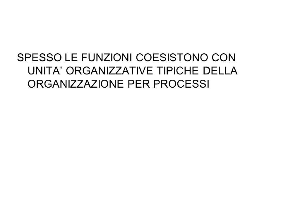 SPESSO LE FUNZIONI COESISTONO CON UNITA ORGANIZZATIVE TIPICHE DELLA ORGANIZZAZIONE PER PROCESSI