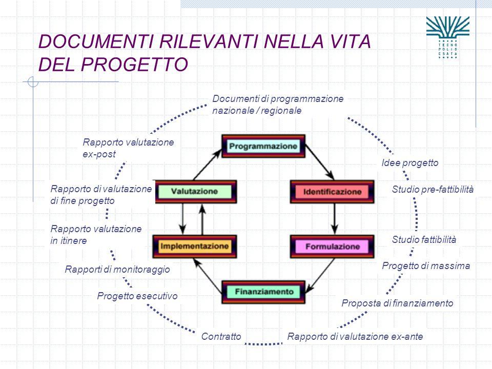 DOCUMENTI RILEVANTI NELLA VITA DEL PROGETTO Documenti di programmazione nazionale / regionale Idee progetto Studio pre-fattibilità Studio fattibilità