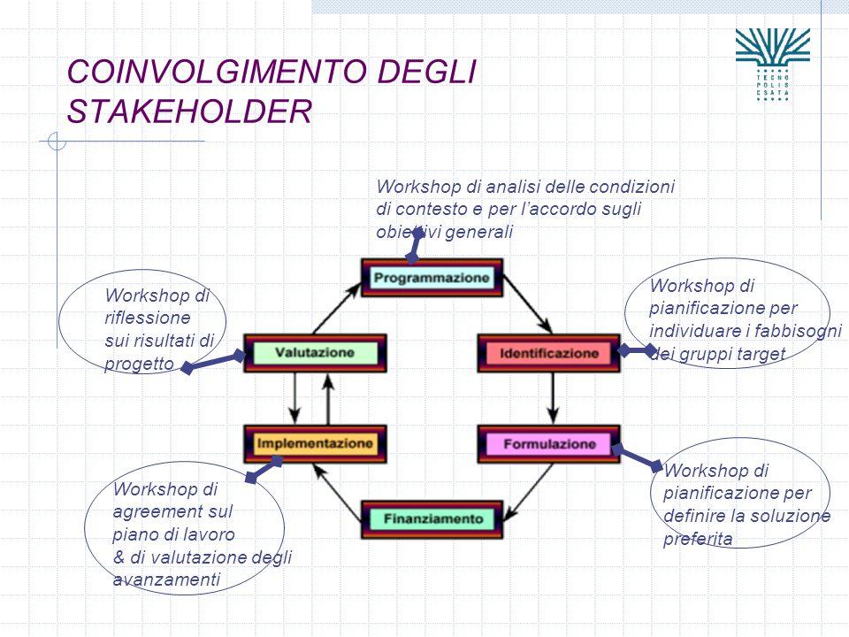 COINVOLGIMENTO DEGLI STAKEHOLDER Workshop di analisi delle condizioni di contesto e per laccordo sugli obiettivi generali Workshop di pianificazione p