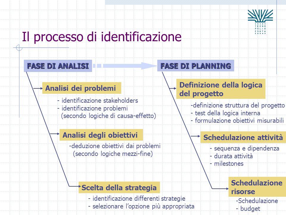 Il processo di identificazione FASE DI ANALISI FASE DI PLANNING Analisi dei problemi Analisi degli obiettivi Scelta della strategia Definizione della