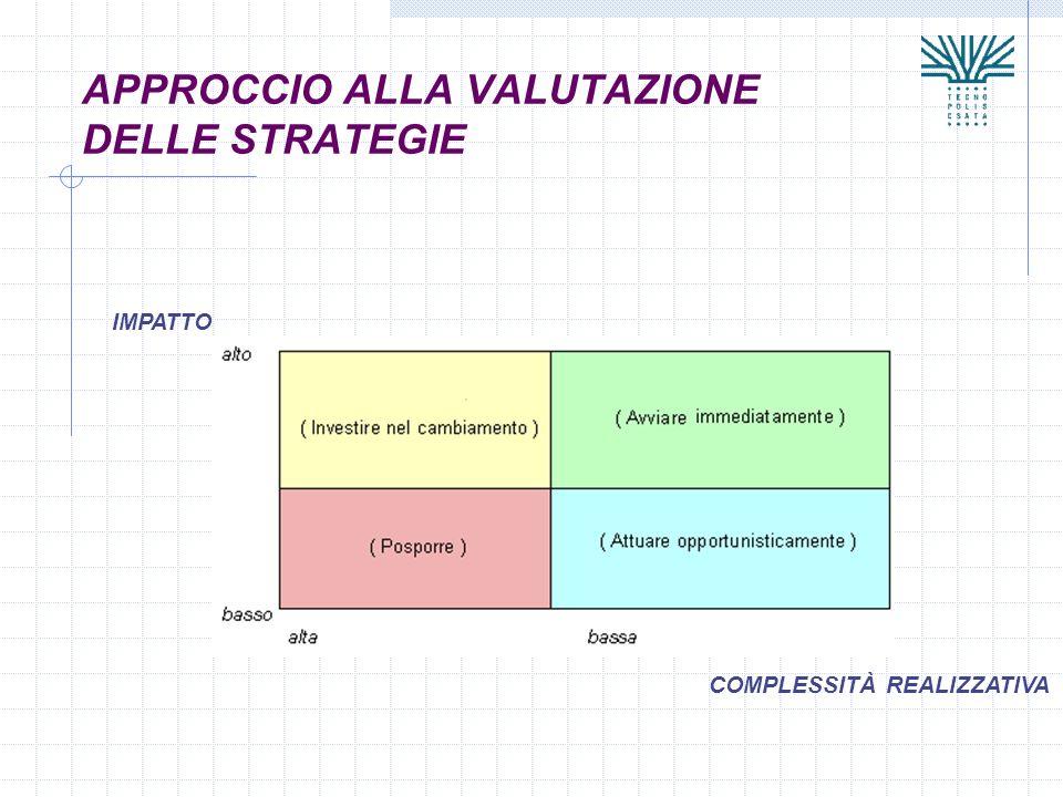APPROCCIO ALLA VALUTAZIONE DELLE STRATEGIE COMPLESSITÀ REALIZZATIVA IMPATTO