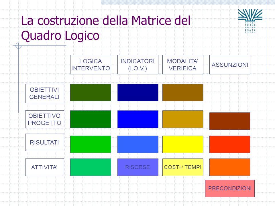 La costruzione della Matrice del Quadro Logico OBIETTIVI GENERALI OBIETTIVO PROGETTO RISULTATI ATTIVITA LOGICA INTERVENTO INDICATORI (I.O.V.) MODALITA