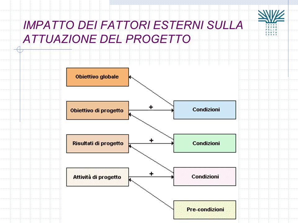 IMPATTO DEI FATTORI ESTERNI SULLA ATTUAZIONE DEL PROGETTO