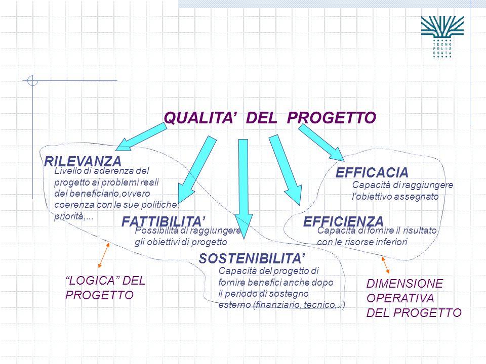 QUALITA DEL PROGETTO RILEVANZA Livello di aderenza del progetto ai problemi reali del beneficiario,ovvero coerenza con le sue politiche, priorità,...