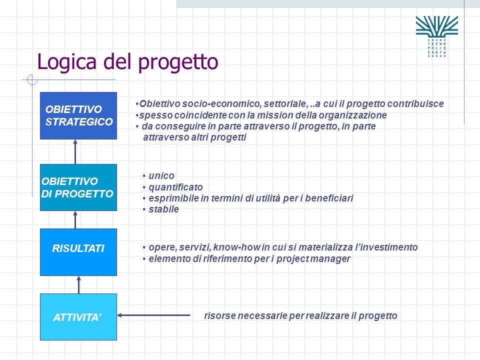Logica del progetto OBIETTIVO STRATEGICO OBIETTIVO DI PROGETTO RISULTATI ATTIVITA Obiettivo socio-economico, settoriale,..a cui il progetto contribuis