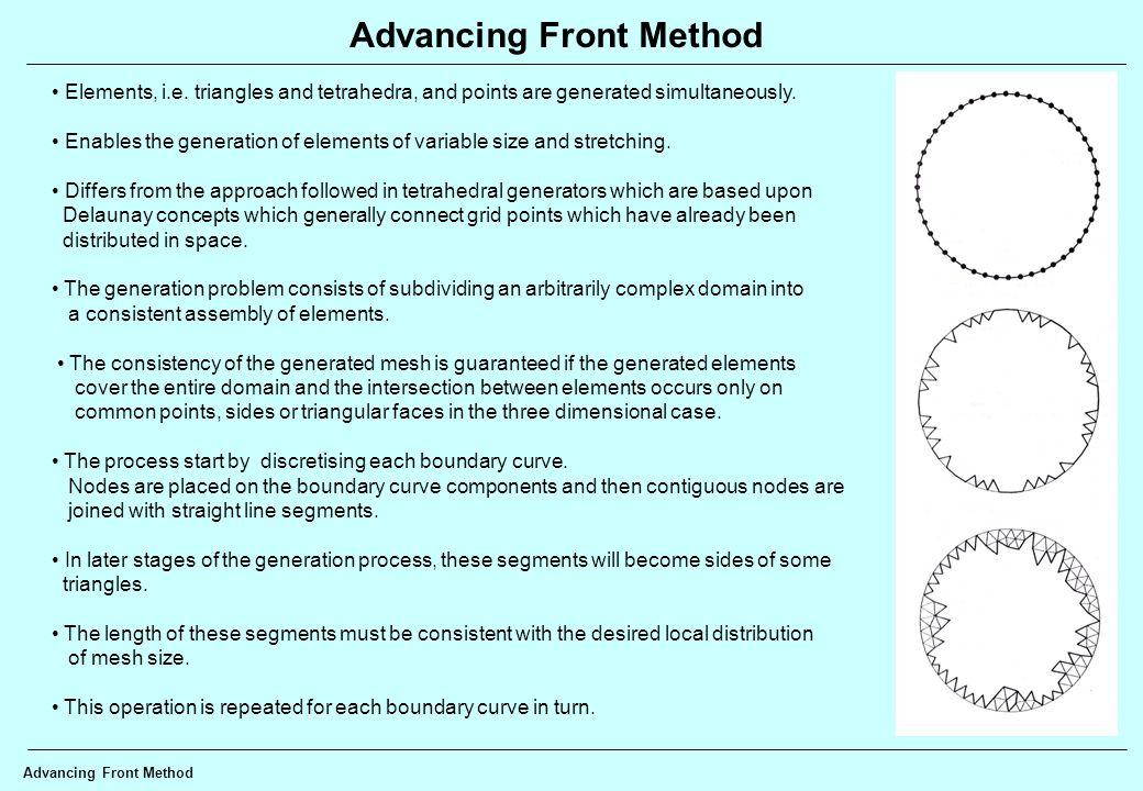 Delaunay Method Examples Connessione di un insiemi di punti