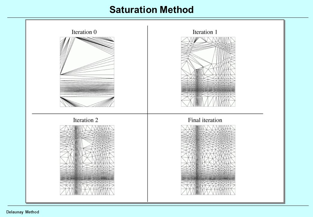 Delaunay Method Saturation Method