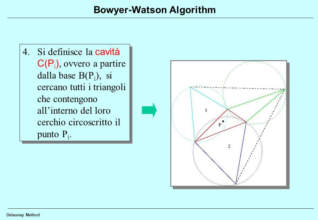 Delaunay Method Bowyer-Watson Algorithm 4.I lati interni della cavità sono cancellati e il punto P i è connesso con i punti appartenenti al contorno della cavità.