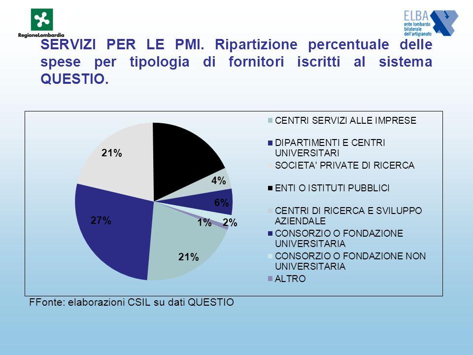 SERVIZI PER LE PMI. Ripartizione percentuale delle spese per tipologia di fornitori iscritti al sistema QUESTIO. FFonte: elaborazioni CSIL su dati QUE