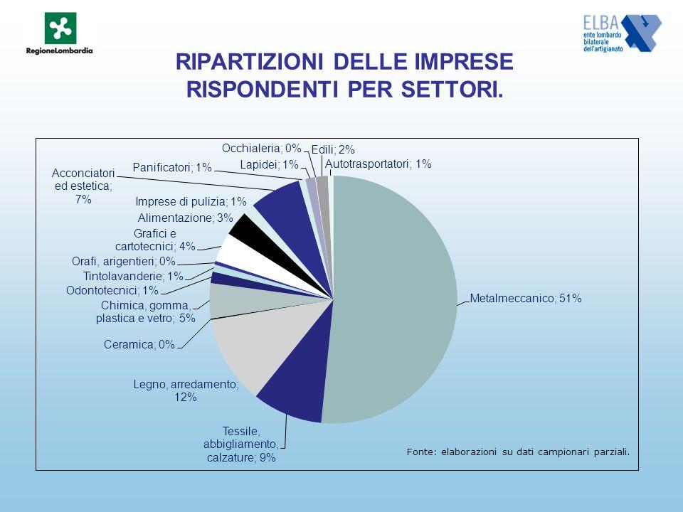 RIPARTIZIONI DELLE IMPRESE RISPONDENTI PER SETTORI. Fonte: elaborazioni su dati campionari parziali.
