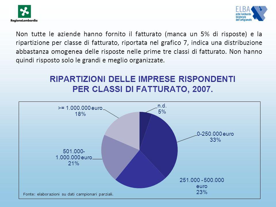 RIPARTIZIONI DELLE IMPRESE RISPONDENTI PER CLASSI DI FATTURATO, 2007. Non tutte le aziende hanno fornito il fatturato (manca un 5% di risposte) e la r