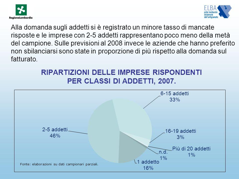 RIPARTIZIONI DELLE IMPRESE RISPONDENTI PER CLASSI DI ADDETTI, 2007.
