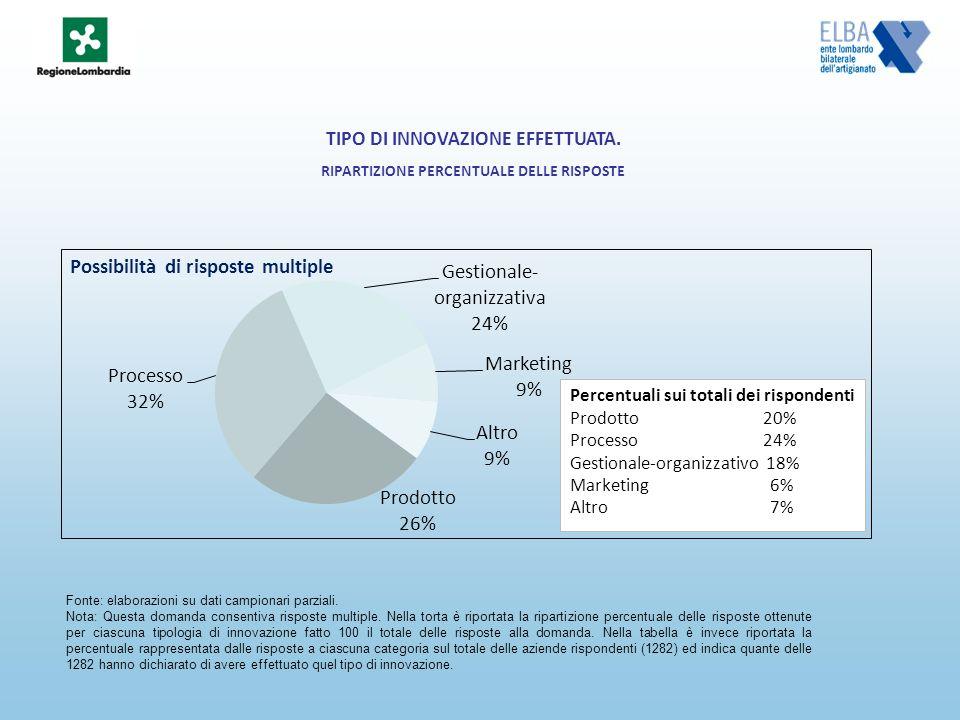 TIPO DI INNOVAZIONE EFFETTUATA.