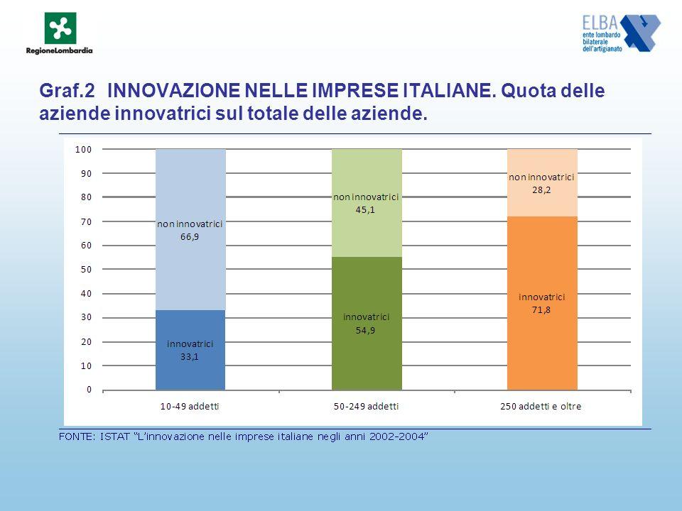 Graf.2INNOVAZIONE NELLE IMPRESE ITALIANE. Quota delle aziende innovatrici sul totale delle aziende.