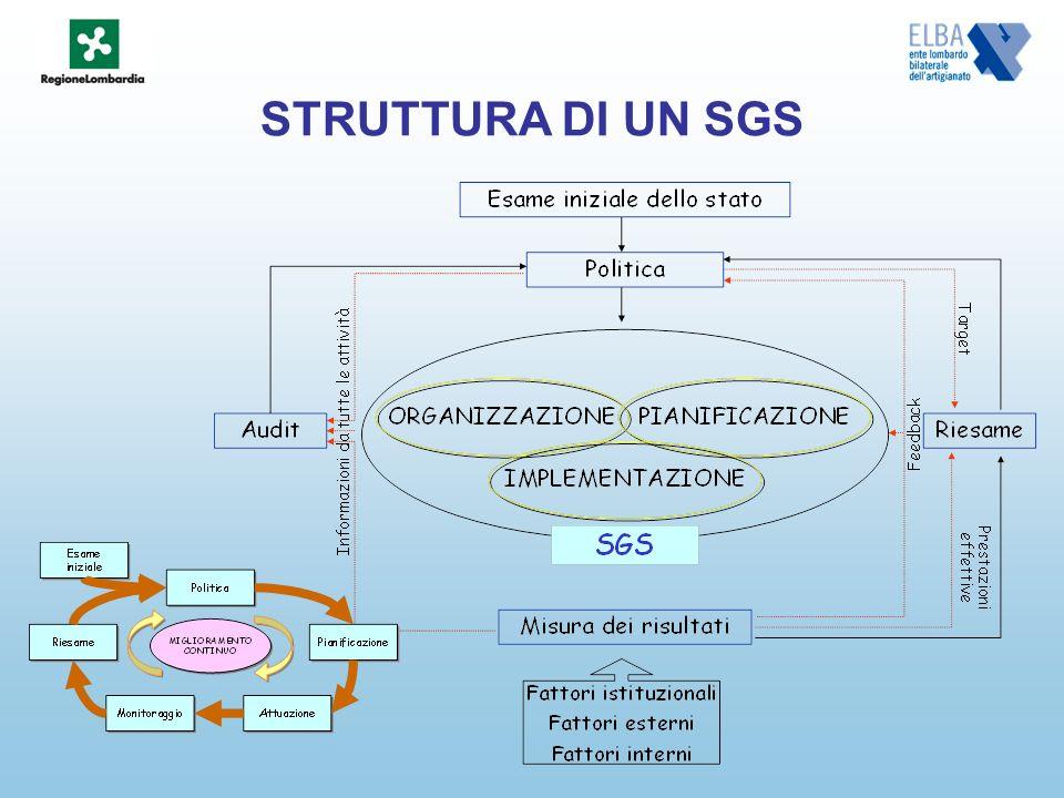 STRUTTURA DI UN SGS