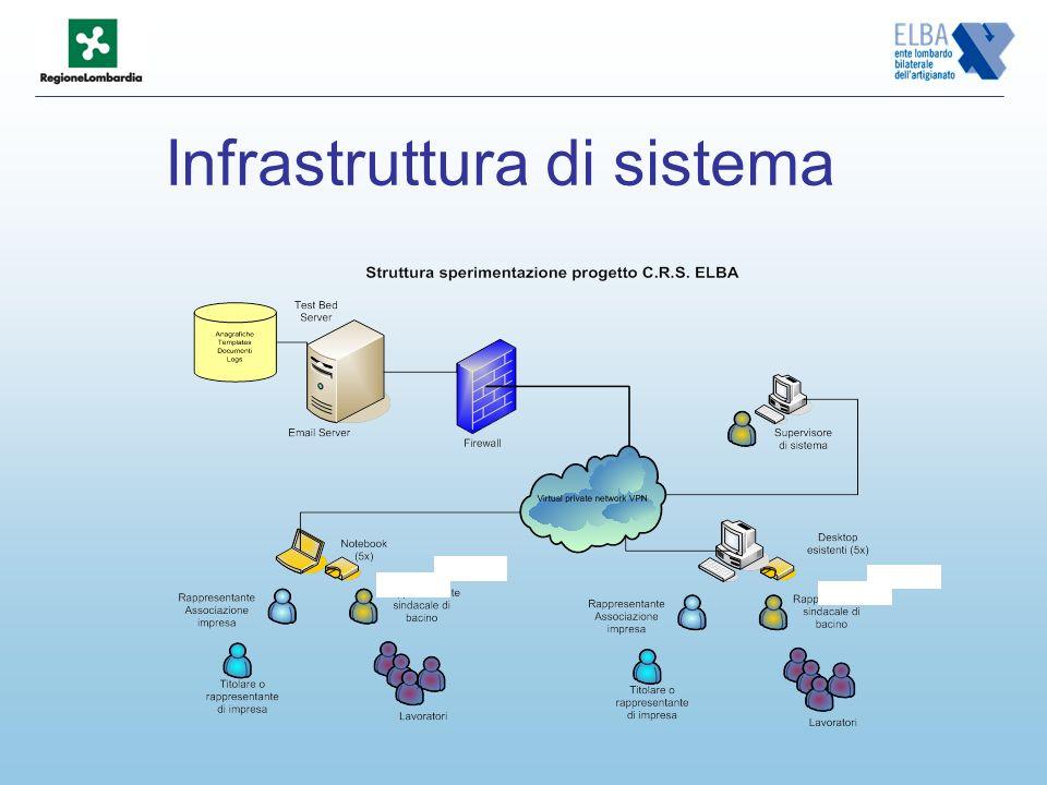 Infrastruttura di sistema