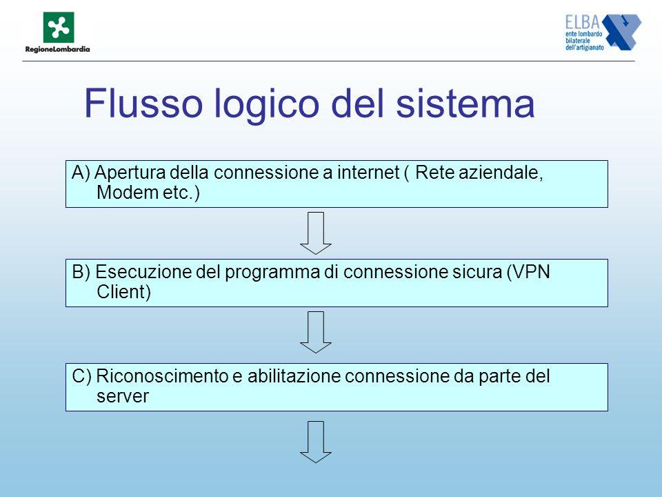 A) Apertura della connessione a internet ( Rete aziendale, Modem etc.) B) Esecuzione del programma di connessione sicura (VPN Client) C) Riconoscimento e abilitazione connessione da parte del server Flusso logico del sistema