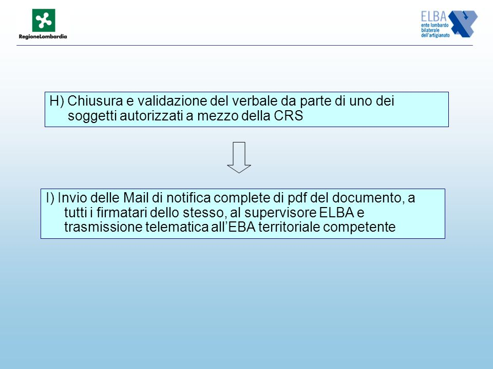 H) Chiusura e validazione del verbale da parte di uno dei soggetti autorizzati a mezzo della CRS I) Invio delle Mail di notifica complete di pdf del documento, a tutti i firmatari dello stesso, al supervisore ELBA e trasmissione telematica allEBA territoriale competente