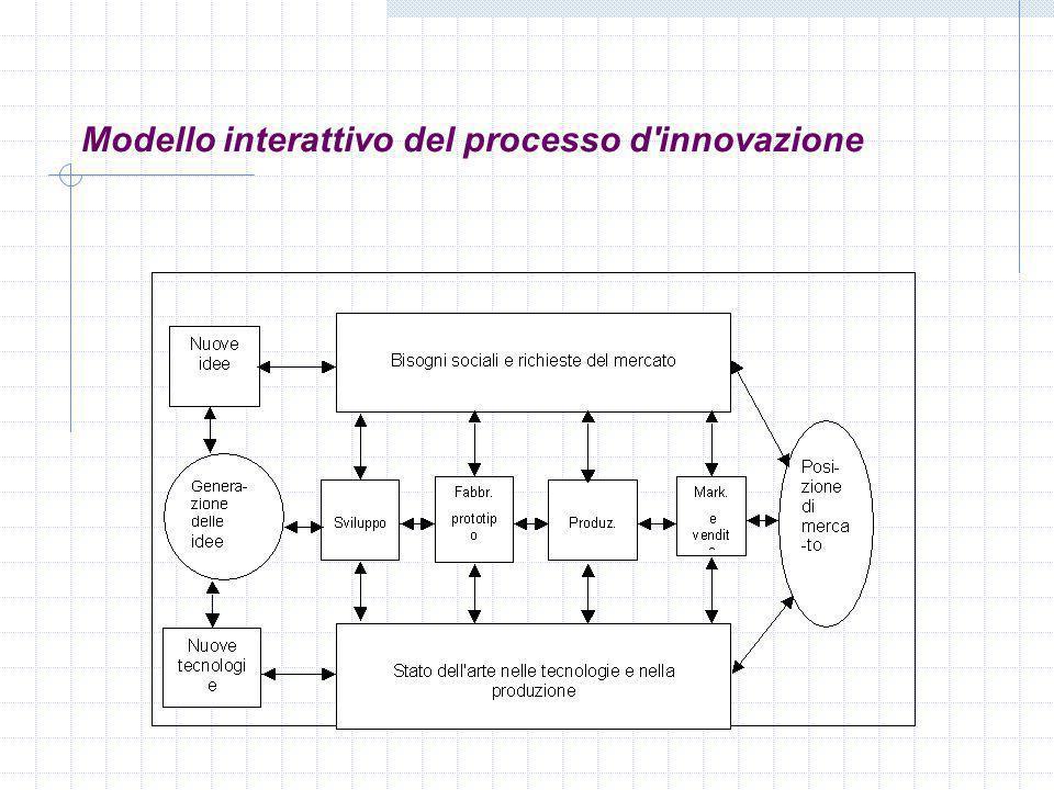 Modello interattivo del processo d'innovazione