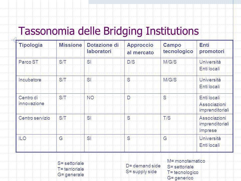 Tassonomia delle Bridging Institutions TipologiaMissioneDotazione di laboratori Approccio al mercato Campo tecnologico Enti promotori Parco STS/TSID/S