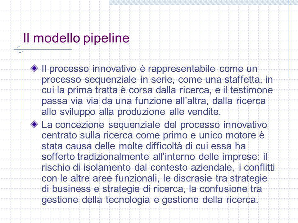Il modello pipeline Il processo innovativo è rappresentabile come un processo sequenziale in serie, come una staffetta, in cui la prima tratta è corsa dalla ricerca, e il testimone passa via via da una funzione allaltra, dalla ricerca allo sviluppo alla produzione alle vendite.