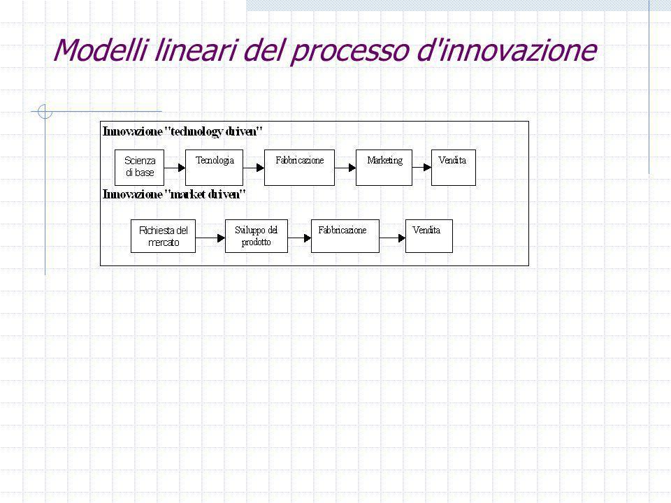 Modelli lineari del processo d innovazione